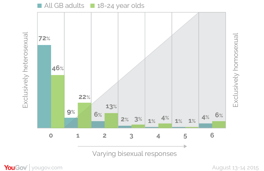 49% of 18-24 year olds identify as gay or bisexual.