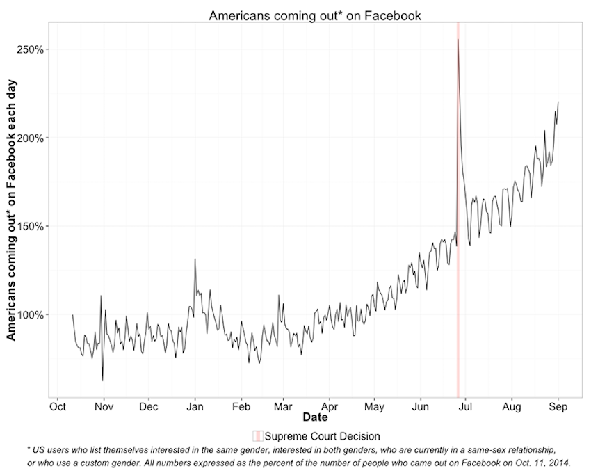 The number of people coming out on Facebook per day is nearly three times what it was a year ago.