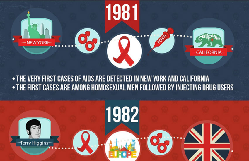 For the full history of HIV infographic, scroll below